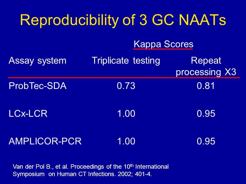 Reproducibility of 3 GC NAATs Assay systemTriplicate testingRepeat processing X3 ProbTec-SDA0.730.81 LCx-LCR1.000.95 AMPLICOR-PCR1.000.95 Van der Pol B., et al.