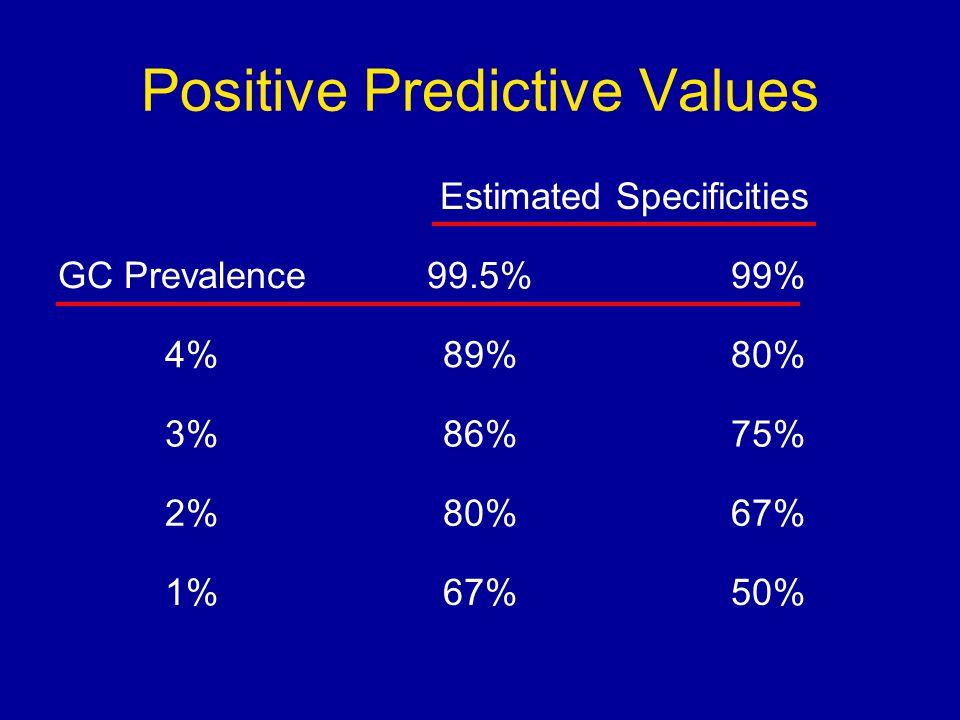 Positive Predictive Values Estimated Specificities GC Prevalence99.5%99% 4%89%80% 3%86%75% 2%80%67% 1%67%50%