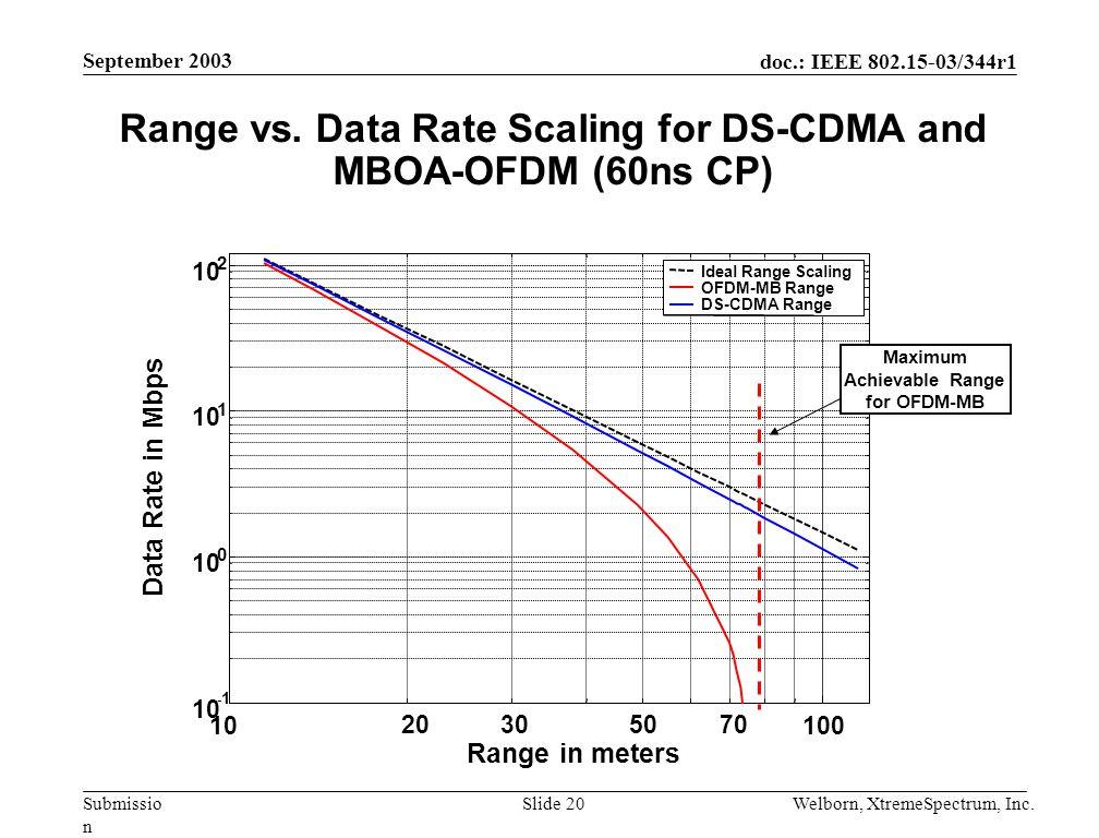 doc.: IEEE 802.15-03/344r1 Submissio n September 2003 Welborn, XtremeSpectrum, Inc.Slide 20 Range vs.