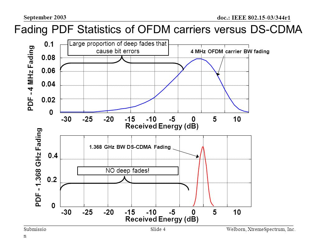 doc.: IEEE 802.15-03/344r1 Submissio n September 2003 Welborn, XtremeSpectrum, Inc.Slide 4 Fading PDF Statistics of OFDM carriers versus DS-CDMA -30-25-20-15-10-50510 0 0.02 0.04 0.06 0.08 0.1 Received Energy (dB) PDF - 4 MHz Fading -30-25-20-15-10-50510 0 0.2 0.4 Received Energy (dB) PDF - 1.368 GHz Fading 4 MHz OFDM carrier BW fading Large proportion of deep fades that cause bit errors 1.368 GHz BW DS-CDMA Fading NO deep fades!