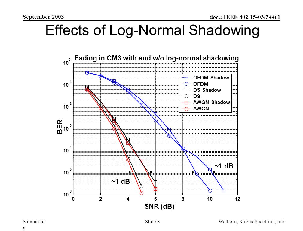 doc.: IEEE 802.15-03/344r1 Submissio n September 2003 Welborn, XtremeSpectrum, Inc.Slide 8 Effects of Log-Normal Shadowing 10 10 0 Fading in CM3 with and w/o log-normal shadowing SNR (dB) BER OFDM Shadow OFDM DS Shadow DS AWGN Shadow AWGN ~1 dB