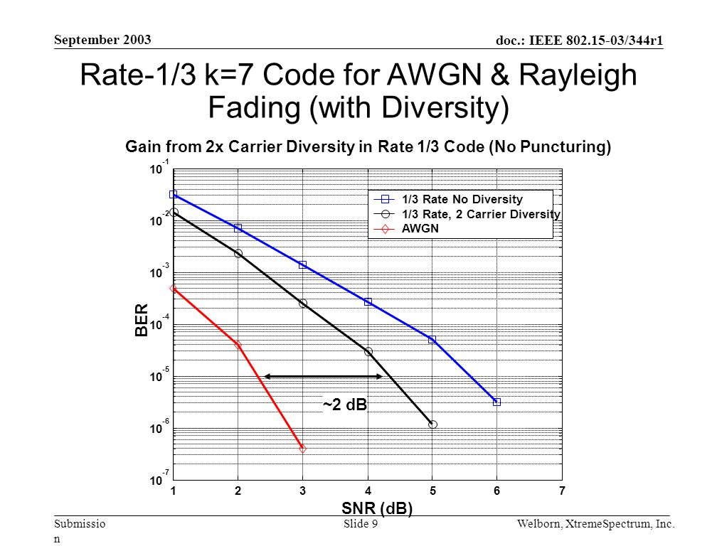 doc.: IEEE 802.15-03/344r1 Submissio n September 2003 Welborn, XtremeSpectrum, Inc.Slide 9 Rate-1/3 k=7 Code for AWGN & Rayleigh Fading (with Diversity) 10 -2 10 SNR (dB) BER Gain from 2x Carrier Diversity in Rate 1/3 Code (No Puncturing) 1/3 Rate No Diversity 1/3 Rate, 2 Carrier Diversity AWGN ~2 dB