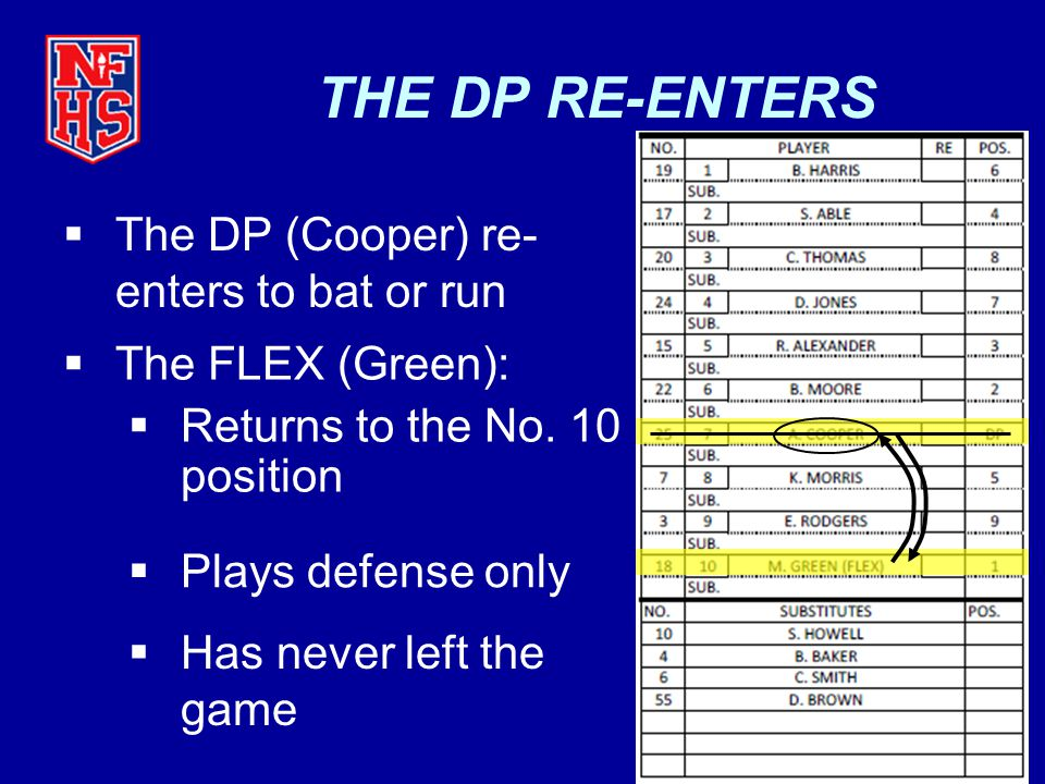 SAMPLE EXCERCISE #5 Jones (DP) to play defense in right field for Green (FLEX) Thomas goes back to center field Smith6 8 8 9 DP