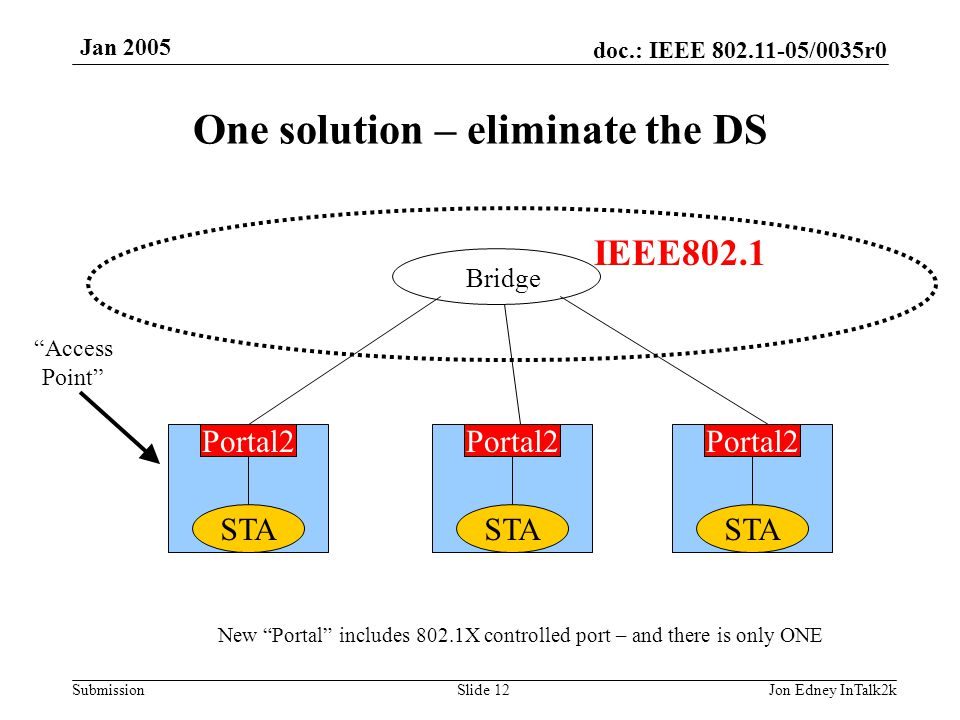 "doc.: IEEE 802.11-05/0035r0 Submission Jan 2005 Jon Edney InTalk2kSlide 12 One solution – eliminate the DS Bridge IEEE802.1 ""Access Point"" STA Portal2"