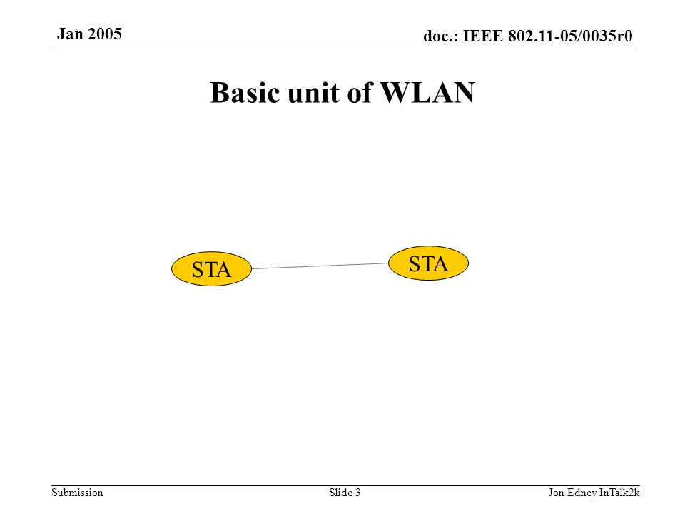 doc.: IEEE 802.11-05/0035r0 Submission Jan 2005 Jon Edney InTalk2kSlide 3 STA Basic unit of WLAN