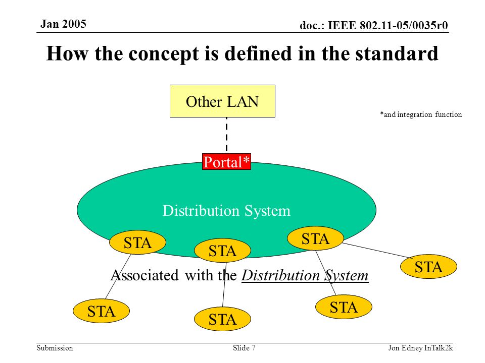 doc.: IEEE 802.11-05/0035r0 Submission Jan 2005 Jon Edney InTalk2kSlide 7 Distribution System STA Other LAN Associated with the Distribution System Po