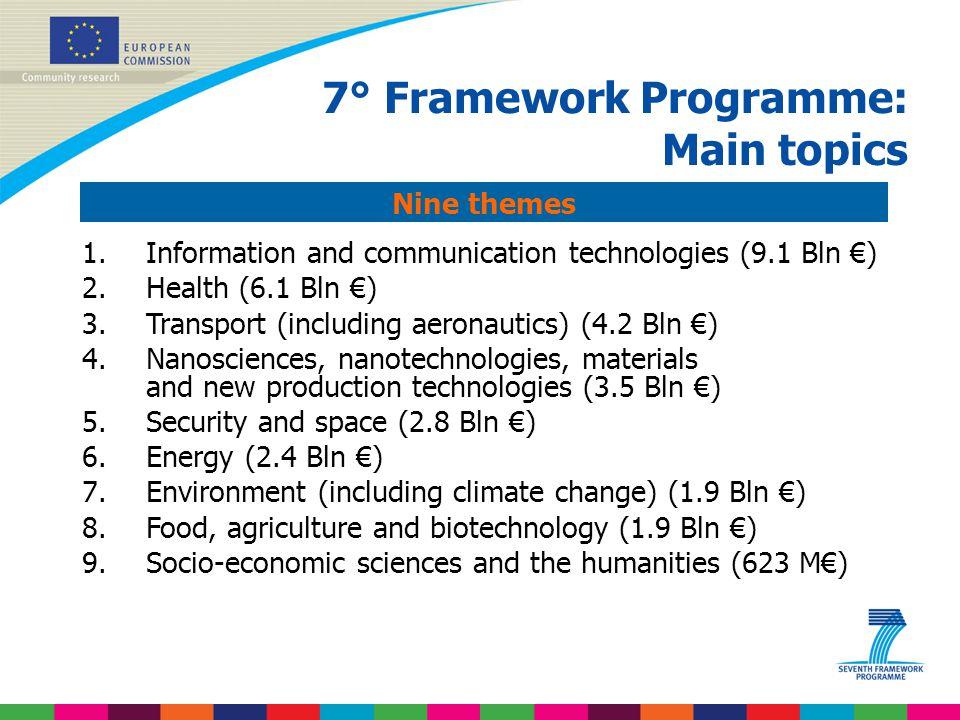 1.Information and communication technologies (9.1 Bln €) 2.Health (6.1 Bln €) 3.Transport (including aeronautics) (4.2 Bln €) 4.Nanosciences, nanotech
