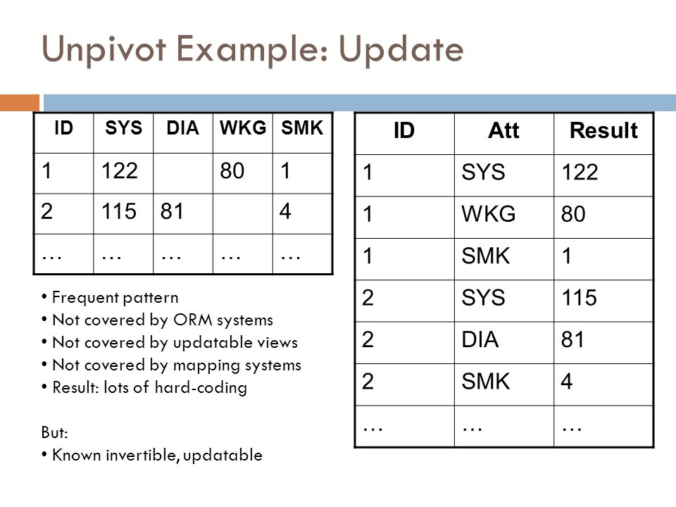 Unpivot Example: Update IDAttResult 1SYS122 1WKG80 1SMK1 2SYS115 2DIA81 2SMK4 ……… IDSYSDIAWKGSMK 1122801 2115814 …………… 9 Frequent pattern Not covered by ORM systems Not covered by updatable views Not covered by mapping systems Result: lots of hard-coding But: Known invertible, updatable