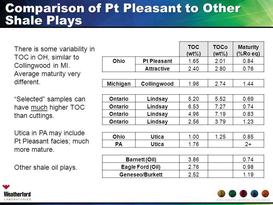 © 2009 Weatherford Laboratories. All rights reserved. Comparison of Pt Pleasant to Other Shale Plays TOC (wt%) TOCo (wt%) Maturity (%Ro eq) OhioPt Ple