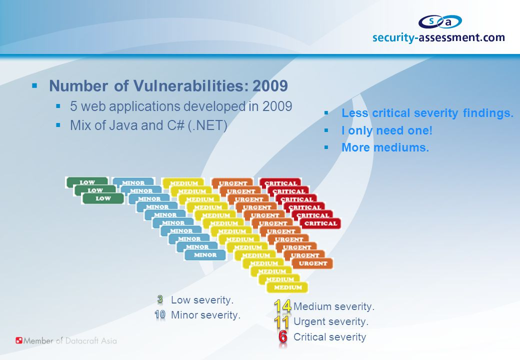  Number of Vulnerabilities: 2009  5 web applications developed in 2009  Mix of Java and C# (.NET) Low severity.