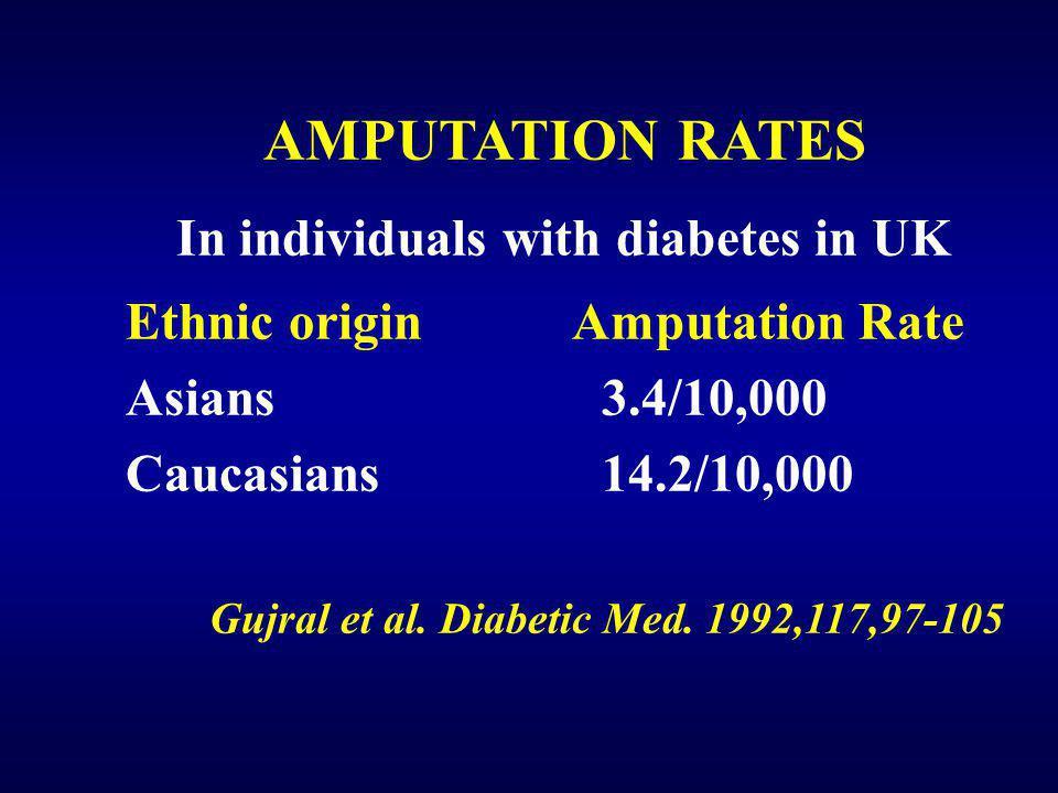 Ethnic origin Amputation Rate Asians 3.4/10,000 Caucasians 14.2/10,000 Gujral et al. Diabetic Med. 1992,117,97-105 AMPUTATION RATES In individuals wit