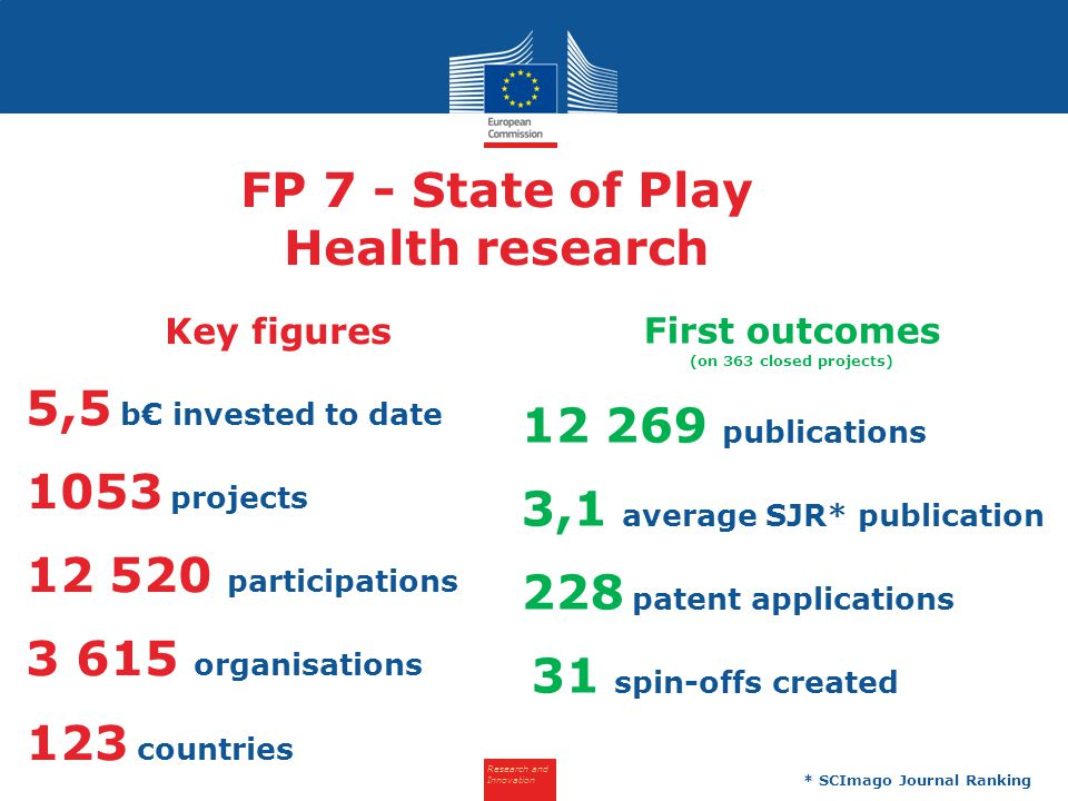 Research and Innovation FP 7 - State of Play Health research Key figures 5,5 b€ invested to date 1053 projects 12 520 participations 3 615 organisatio