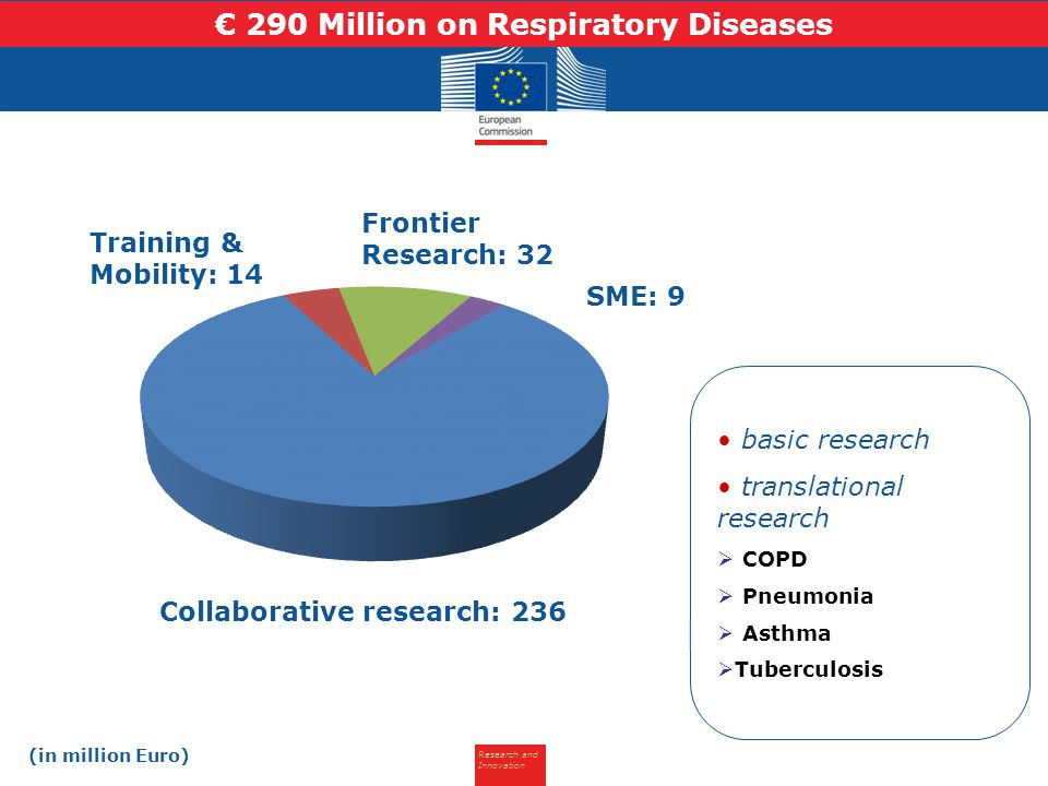 Research and Innovation basic research translational research  COPD  Pneumonia  Asthma  Tuberculosis Collaborative research: 236 Frontier Research: 32 SME: 9 Training & Mobility: 14 € 290 Million on Respiratory Diseases (in million Euro)