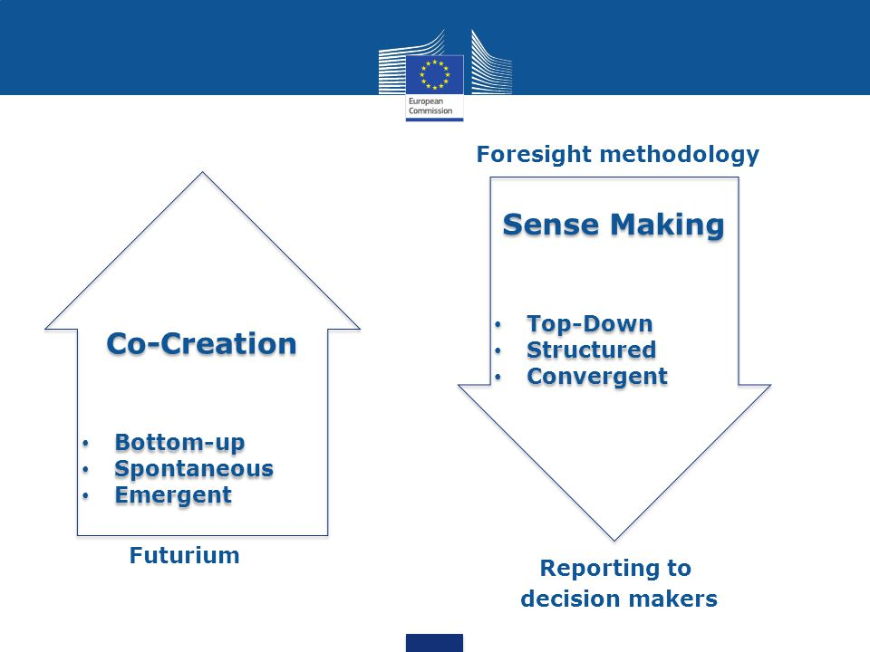 Co-Creation Bottom-up Spontaneous Emergent Co-Creation Bottom-up Spontaneous Emergent Sense Making Top-Down Structured Convergent Sense Making Top-Down Structured Convergent Futurium Foresight methodology Reporting to decision makers
