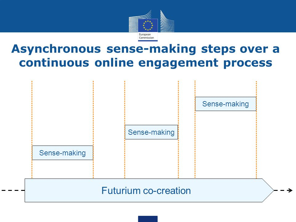 Sense-making Futurium co-creation Sense-making Asynchronous sense-making steps over a continuous online engagement process