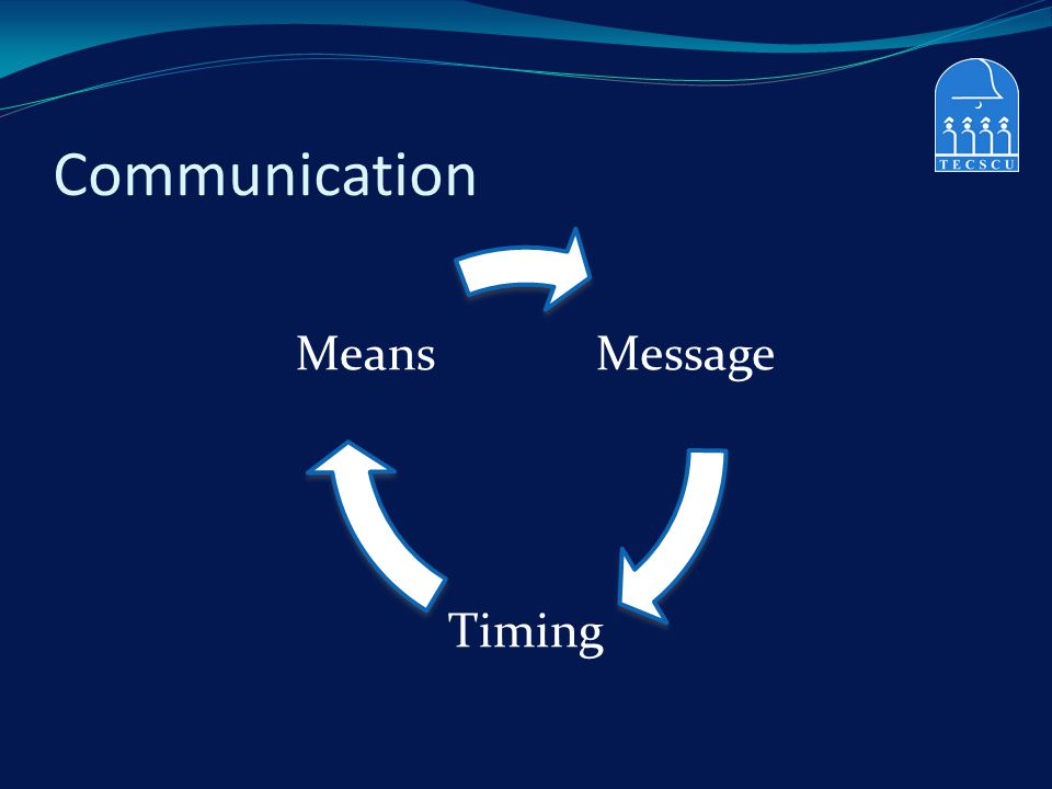 Communication Message Timing Means