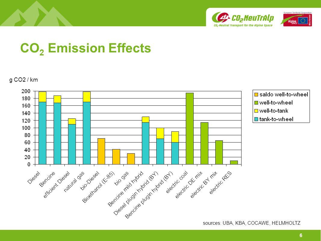 6 CO 2 Emission Effects g CO2 / km sources: UBA, KBA, COCAWE, HELMHOLTZ