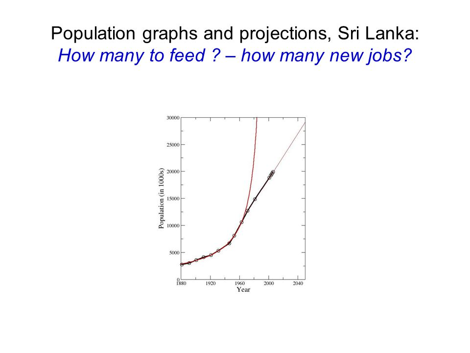 Population graphs and projections, Sri Lanka: How many to feed ? – how many new jobs?