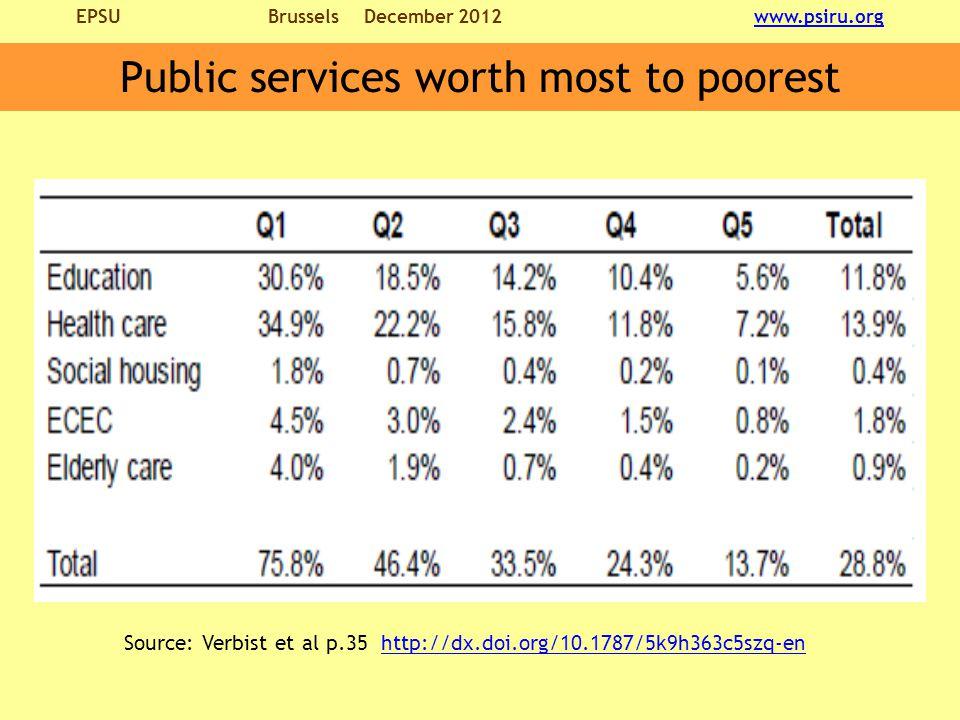 EPSU BrusselsDecember 2012 www.psiru.orgwww.psiru.org Public services worth most to poorest Source: Verbist et al p.35 http://dx.doi.org/10.1787/5k9h363c5szq-enhttp://dx.doi.org/10.1787/5k9h363c5szq-en