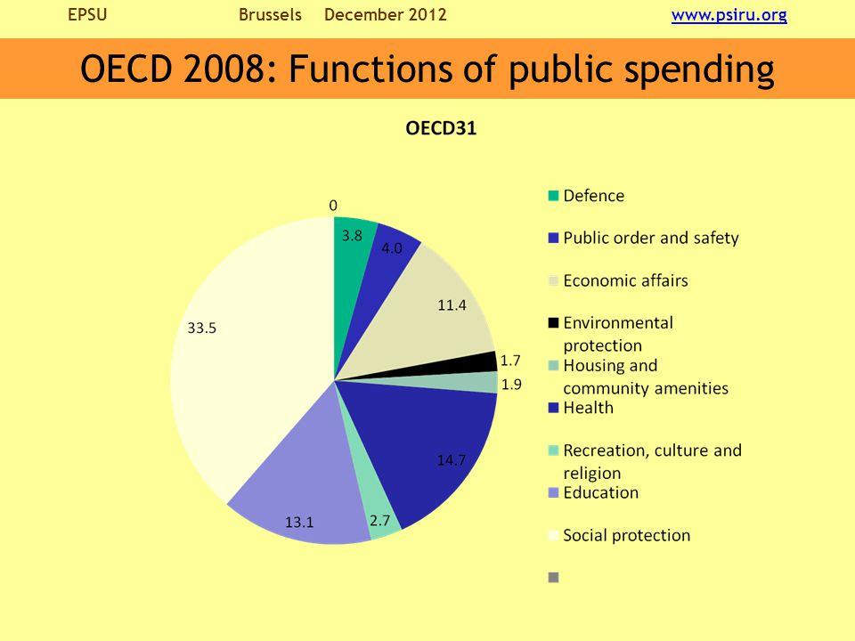EPSU BrusselsDecember 2012 www.psiru.orgwww.psiru.org OECD 2008: Functions of public spending
