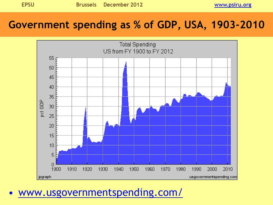 EPSU BrusselsDecember 2012 www.psiru.orgwww.psiru.org Government spending as % of GDP, USA, 1903-2010 www.usgovernmentspending.com/