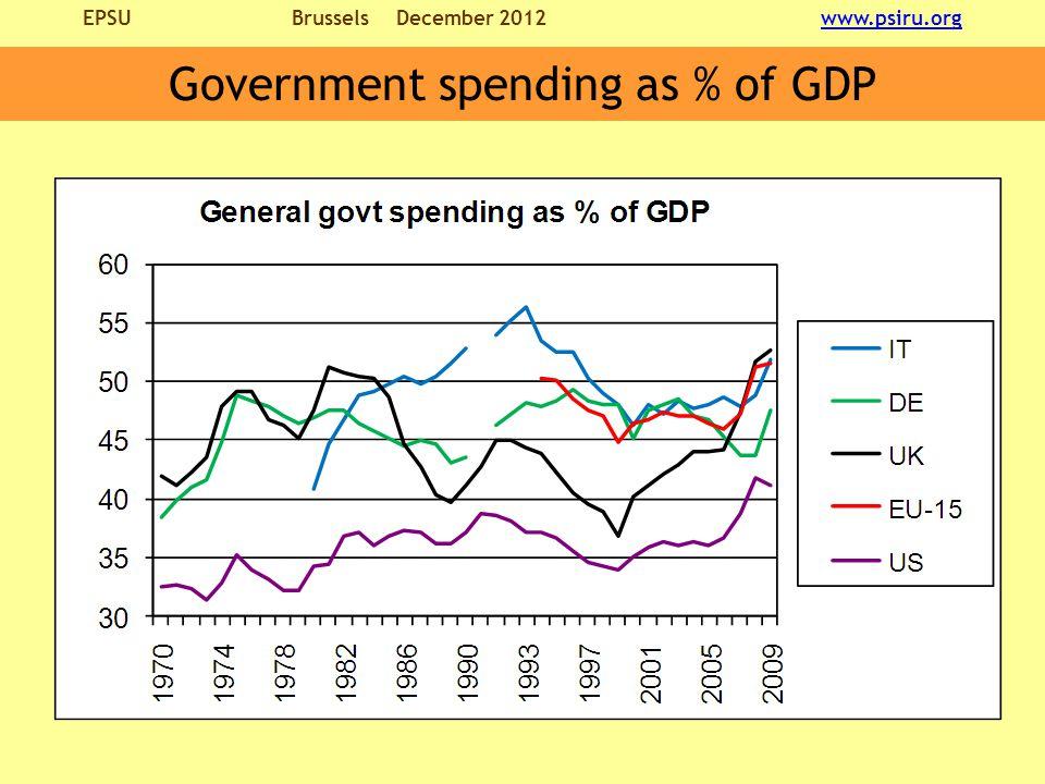 EPSU BrusselsDecember 2012 www.psiru.orgwww.psiru.org Government spending as % of GDP