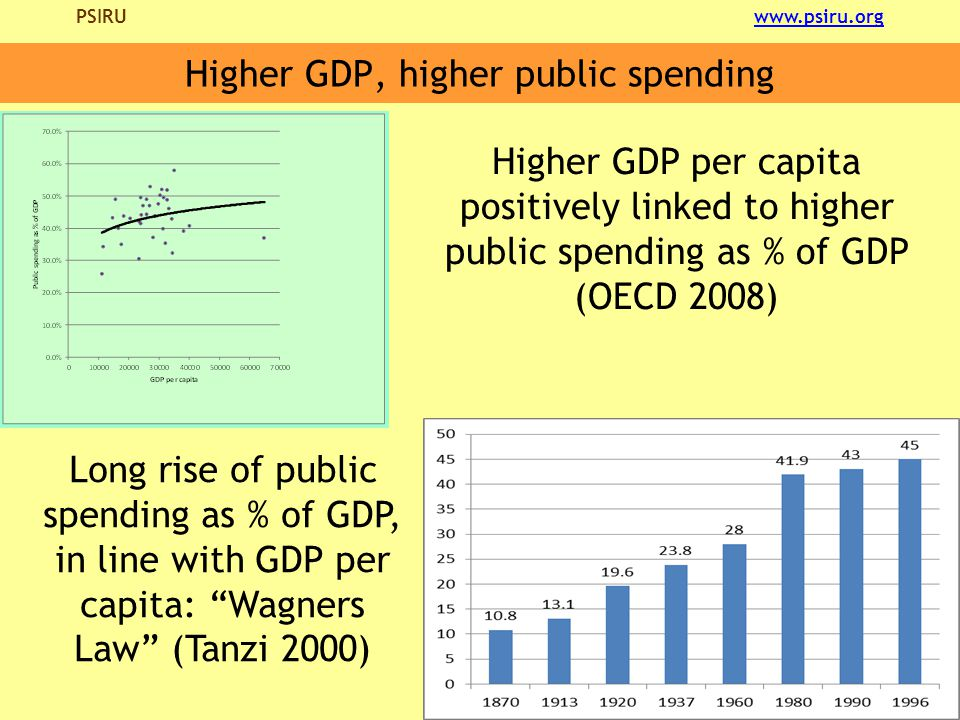 PSIRU www.psiru.orgwww.psiru.org Higher GDP, higher public spending Higher GDP per capita positively linked to higher public spending as % of GDP (OECD 2008) Long rise of public spending as % of GDP, in line with GDP per capita: Wagners Law (Tanzi 2000)