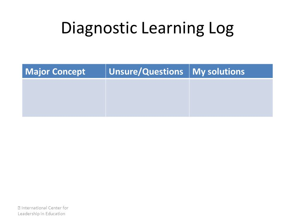 Diagnostic Learning Log Major ConceptUnsure/QuestionsMy solutions  International Center for Leadership in Education