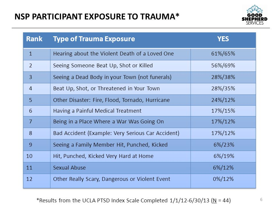 6 *Results from the UCLA PTSD Index Scale Completed 1/1/12-6/30/13 (N = 44) NSP PARTICIPANT EXPOSURE TO TRAUMA*