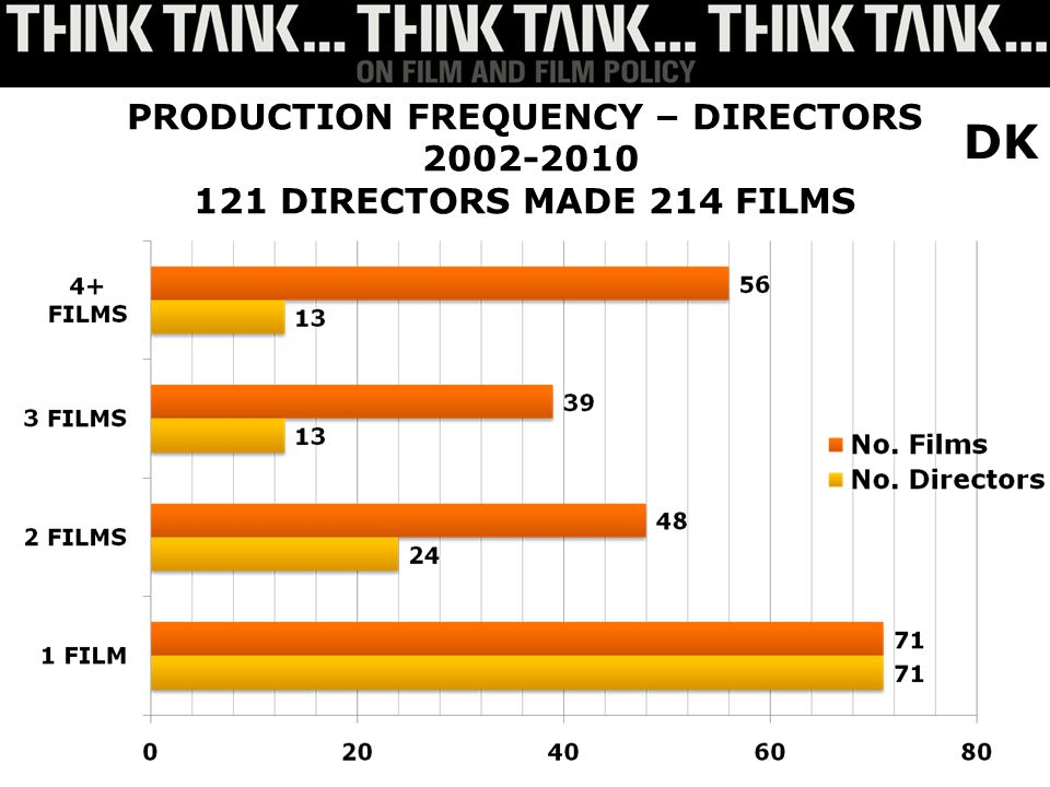 PRODUCTION FREQUENCY – DIRECTORS 2002-2010 121 DIRECTORS MADE 214 FILMS DK