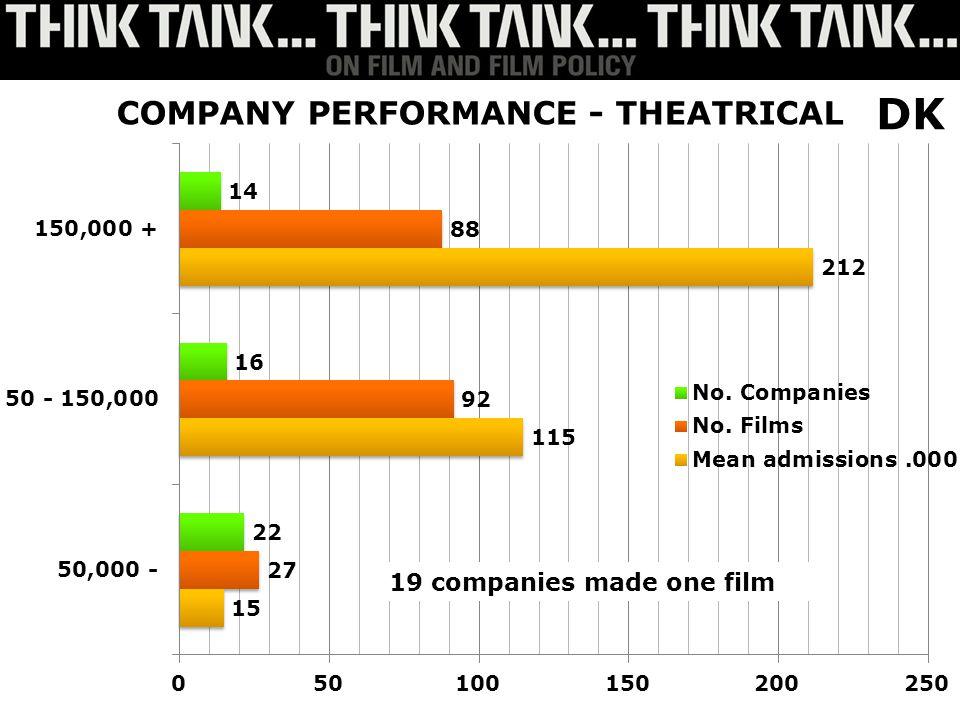19 companies made one film