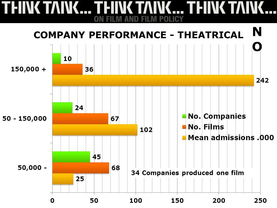 34 Companies produced one film NONO