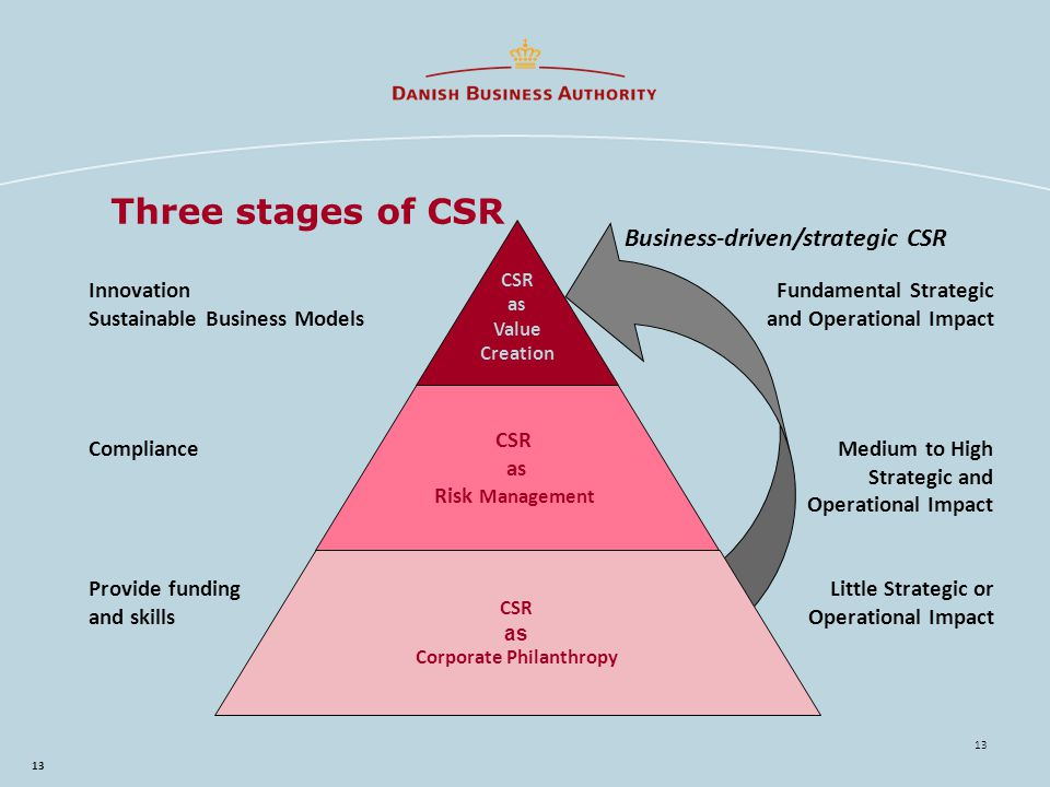 13 Three stages of CSR ComplianceMedium to High Strategic and Operational Impact Fundamental Strategic and Operational Impact Innovation Sustainable Business Models Provide funding and skills Little Strategic or Operational Impact Business-driven/strategic CSR CSR as Value Creation CSR as Risk Management CSR as Corporate Philanthropy