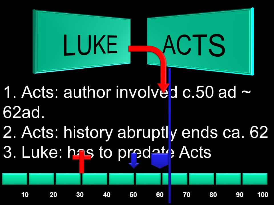 1.Acts: author involved c.50 ad ~ 62ad. 2. Acts: history abruptly ends ca.