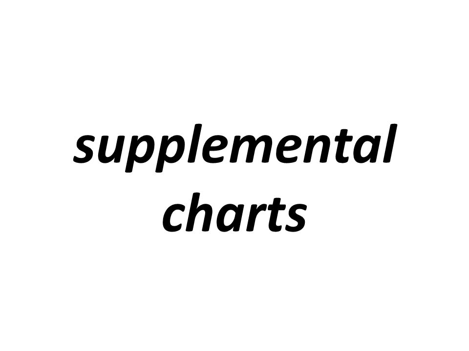 supplemental charts