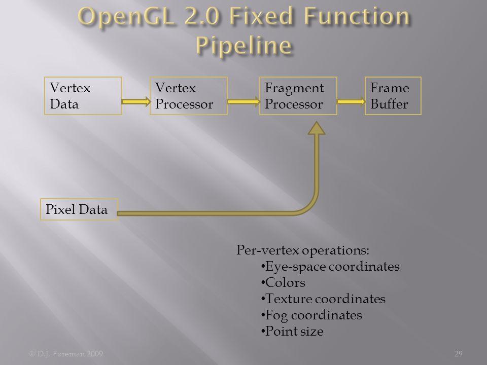 © D.J. Foreman 200929 Vertex Data Frame Buffer Vertex Processor Fragment Processor Pixel Data Per-vertex operations: Eye-space coordinates Colors Text