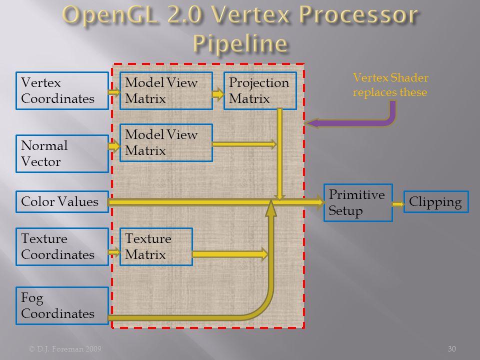 © D.J. Foreman 200930 Vertex Coordinates Normal Vector Color Values Texture Coordinates Fog Coordinates Model View Matrix Texture Matrix Projection Ma