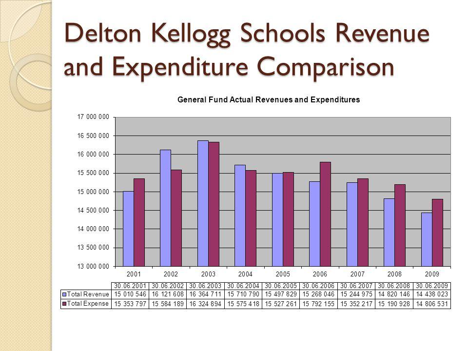Delton Kellogg Schools Revenue and Expenditure Comparison