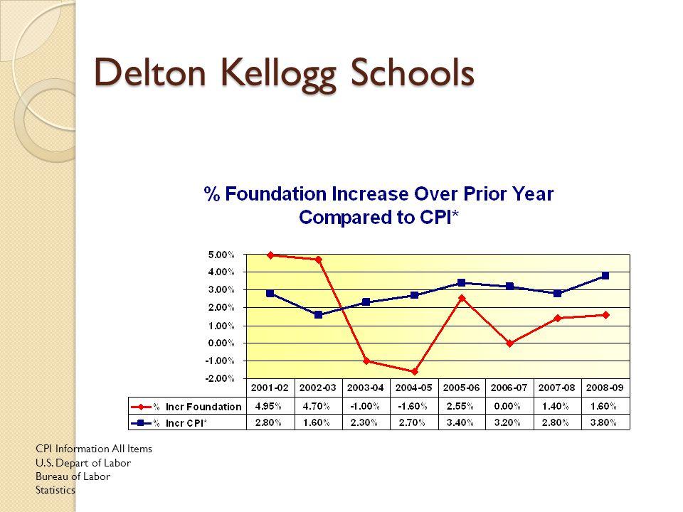 Delton Kellogg Schools CPI Information All Items U.S. Depart of Labor Bureau of Labor Statistics
