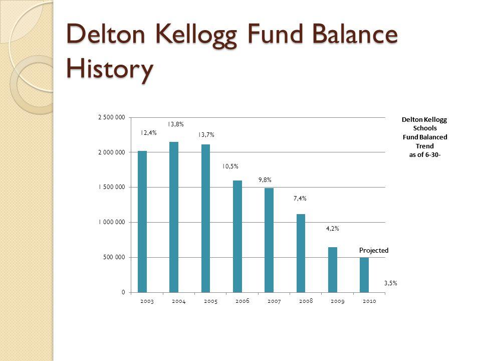 Delton Kellogg Fund Balance History