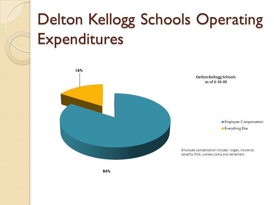 Delton Kellogg Schools Operating Expenditures