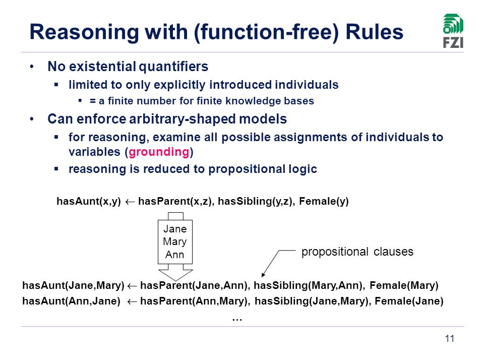11 Reasoning with (function-free) Rules No existential quantifiers  limited to only explicitly introduced individuals  = a finite number for finite knowledge bases Can enforce arbitrary-shaped models  for reasoning, examine all possible assignments of individuals to variables (grounding)  reasoning is reduced to propositional logic hasAunt(x,y) Ã hasParent(x,z), hasSibling(y,z), Female(y) hasAunt(Jane,Mary) Ã hasParent(Jane,Ann), hasSibling(Mary,Ann), Female(Mary) hasAunt(Ann,Jane) Ã hasParent(Ann,Mary), hasSibling(Jane,Mary), Female(Jane) … Jane Mary Ann propositional clauses