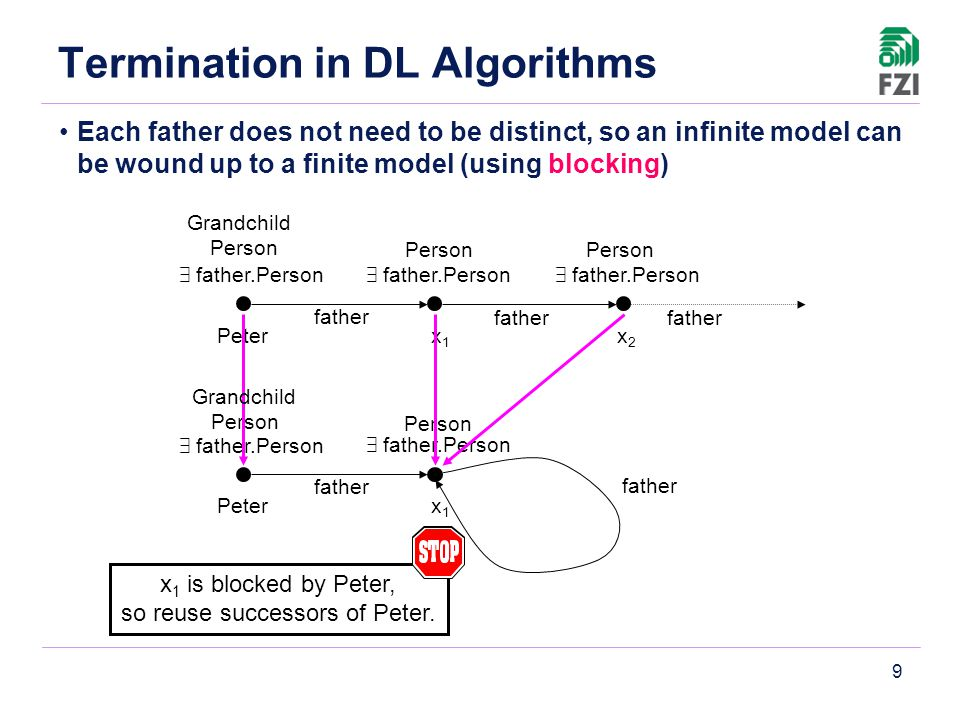 9 Termination in DL Algorithms Each father does not need to be distinct, so an infinite model can be wound up to a finite model (using blocking) Peter x1x1 x2x2 Person 9 father.Person father Person 9 father.Person father Person father 9 father.Person Peter x1x1 Person 9 father.Person father Person 9 father.Person father x 1 is blocked by Peter, so reuse successors of Peter.