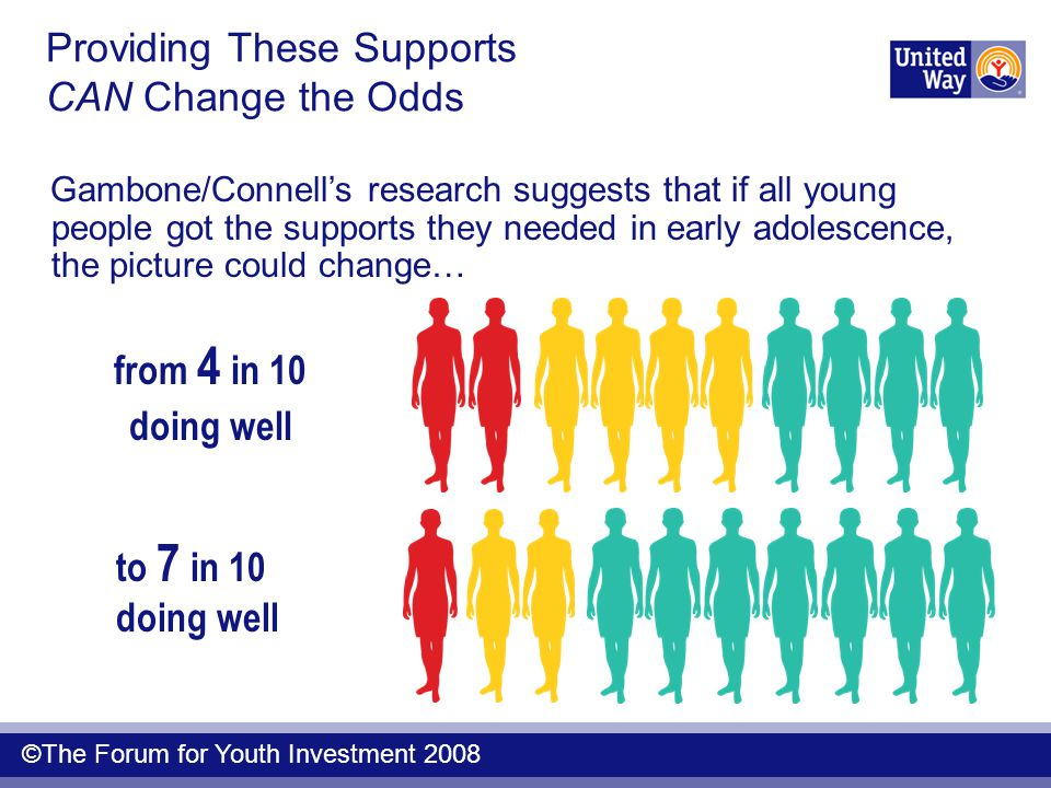 from 4 in 10 doing well to 7 in 10 doing well Providing These Supports CAN Change the Odds Gambone/Connell's research suggests that if all young peopl