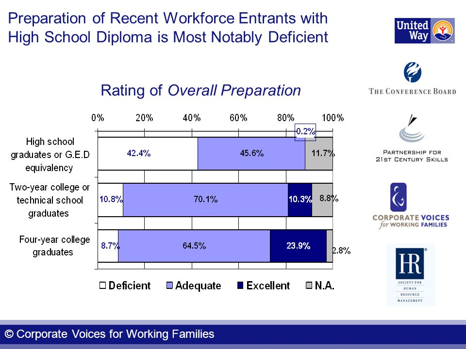 Preparation of Recent Workforce Entrants with High School Diploma is Most Notably Deficient Rating of Overall Preparation © Corporate Voices for Working Families