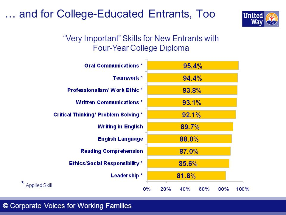 Very Important Skills for New Entrants with Four-Year College Diploma * Applied Skill … and for College-Educated Entrants, Too © Corporate Voices for Working Families