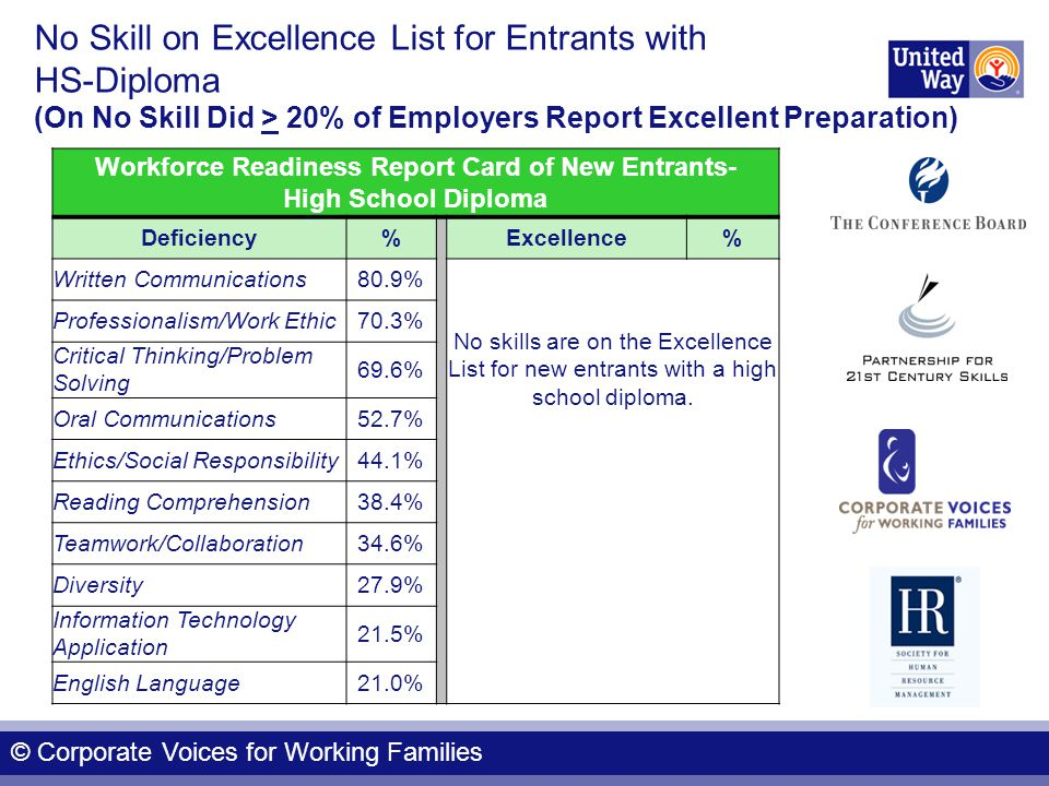 No Skill on Excellence List for Entrants with HS-Diploma (On No Skill Did > 20% of Employers Report Excellent Preparation) Workforce Readiness Report Card of New Entrants- High School Diploma Deficiency% Excellence% Written Communications80.9% Professionalism/Work Ethic70.3% No skills are on the Excellence List for new entrants with a high school diploma.