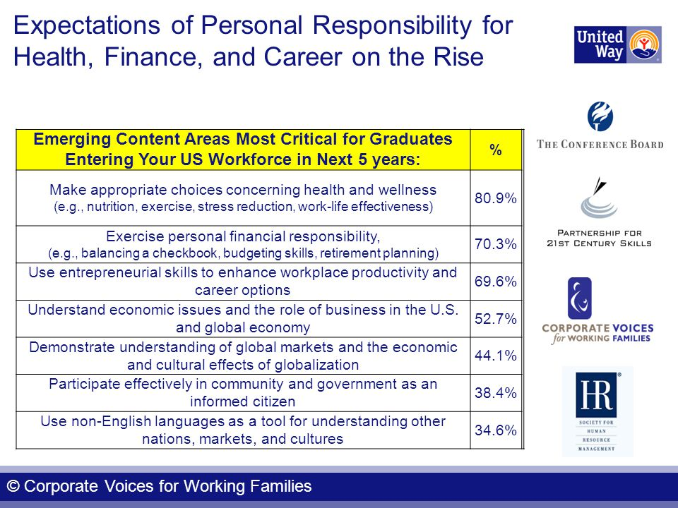 Expectations of Personal Responsibility for Health, Finance, and Career on the Rise Emerging Content Areas Most Critical for Graduates Entering Your US Workforce in Next 5 years: % Make appropriate choices concerning health and wellness (e.g., nutrition, exercise, stress reduction, work-life effectiveness) 80.9% Exercise personal financial responsibility, (e.g., balancing a checkbook, budgeting skills, retirement planning) 70.3% Use entrepreneurial skills to enhance workplace productivity and career options 69.6% Understand economic issues and the role of business in the U.S.