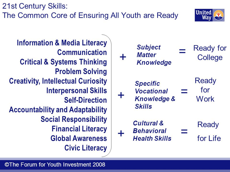 21st Century Skills: The Common Core of Ensuring All Youth are Ready Ready for Work Ready for College Ready for Life Information & Media Literacy Communication Critical & Systems Thinking Problem Solving Creativity, Intellectual Curiosity Interpersonal Skills Self-Direction Accountability and Adaptability Social Responsibility Financial Literacy Global Awareness Civic Literacy Cultural & Behavioral Health Skills Specific Vocational Knowledge & Skills Subject Matter Knowledge + + + = = = ©The Forum for Youth Investment 2008