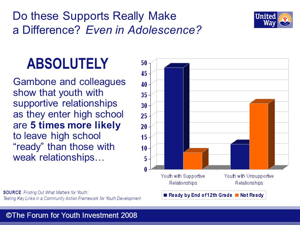 Do these Supports Really Make a Difference? Even in Adolescence? ABSOLUTELY SOURCE : Finding Out What Matters for Youth: Testing Key Links in a Commun